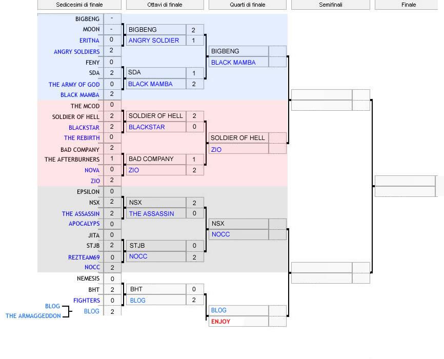 Calendario Torneo A 7 Squadre.Aggiornato Tabellone Partite 2 Torneo Black Ops Ps3 Uagna