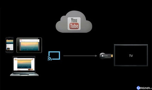 YOUTUBE-stream chromecast