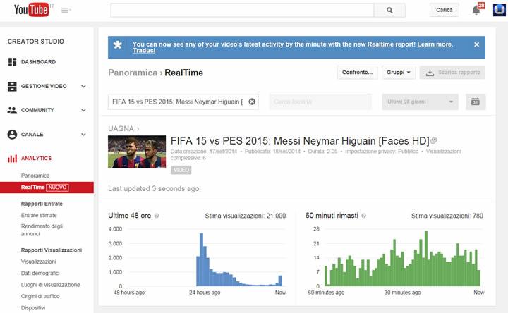 grafico youtube