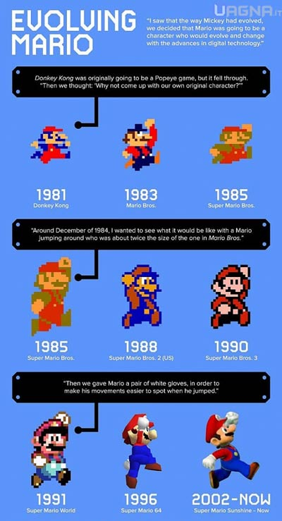 supermario_evoluzione_infografica