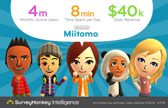 Miitomo Nitendo Survey Monkey Incassi Microtransazioni Uagna.it