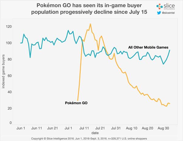 pokemon-go-calo-acquisti