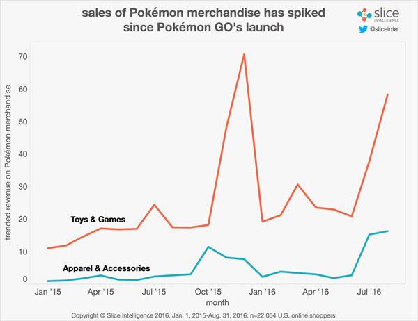 pokemon-go-calo-acquisti2