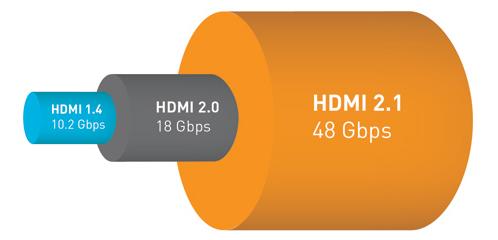 HDMI 2.1 Bandwidth Larghezza Banda