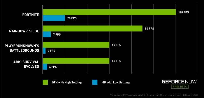 NVIDIA GeForce NOW streaming performance