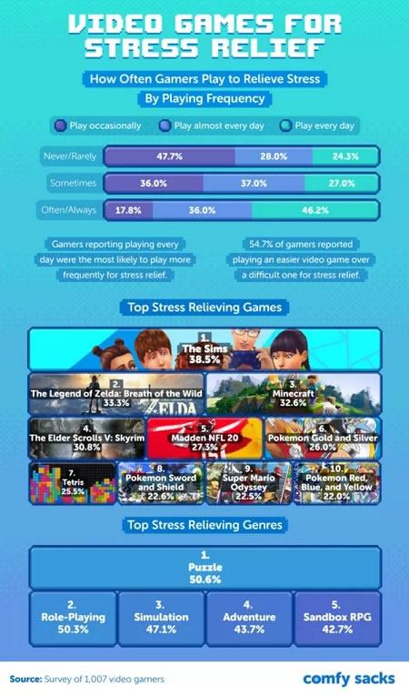 videogiochi più rilassanti