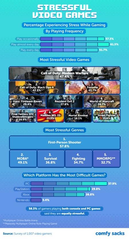 videogiochi stressanti